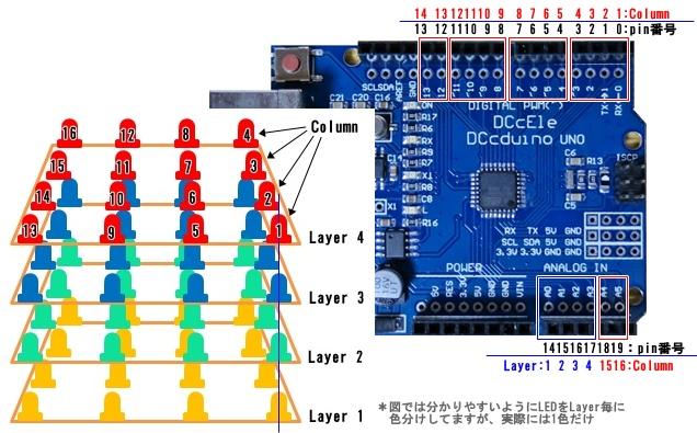 LED配置とArduinoピン番号