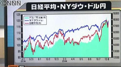 日経平均・NYダウ・ドル円相場 1