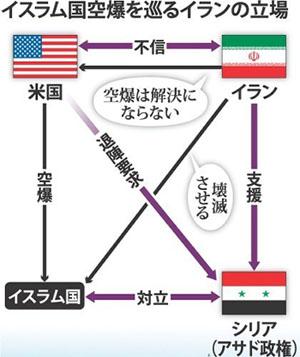 ISIL 米国、シリア、イランの関係