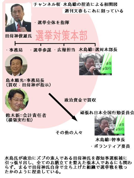 田母神都知事選対本部の水島総による捏造相関図