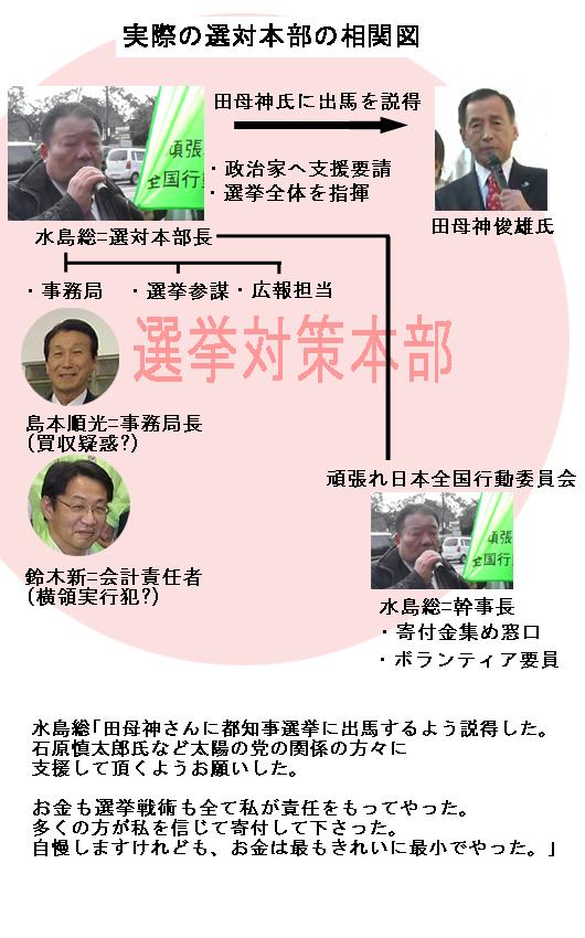 田母神都知事選対本部の実際の相関図