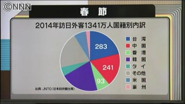 春節 台湾人来訪者283万人で1位