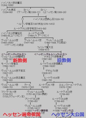 ヘッセン家系図