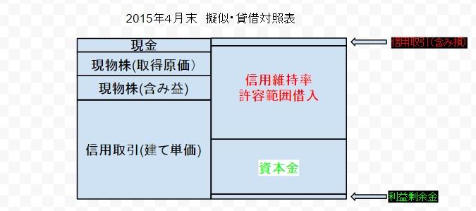2015年4月期 擬似・貸借対照表