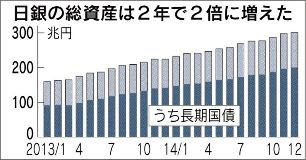 日銀資産300兆円