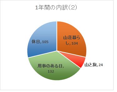 2014分析2