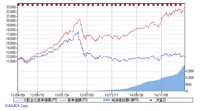 アジア高利回りリートファンド