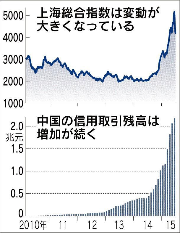 20150627中国株