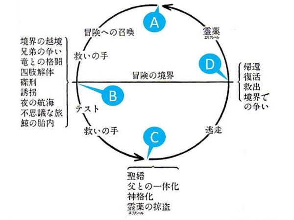 物語論_構造