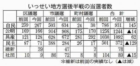 いっせい地方選後半戦の当選者数2