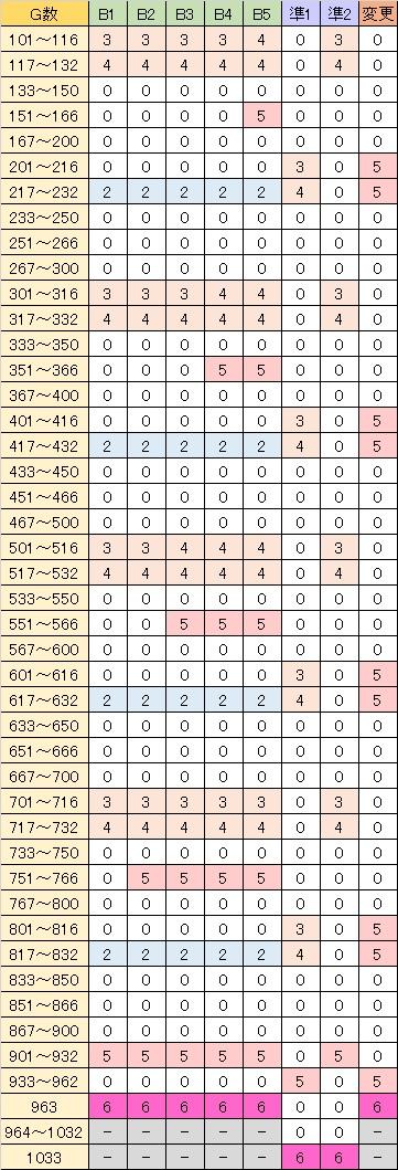 押忍サラリーマン番長 解除MAP振り分け 通常B・天国準備・設定変更