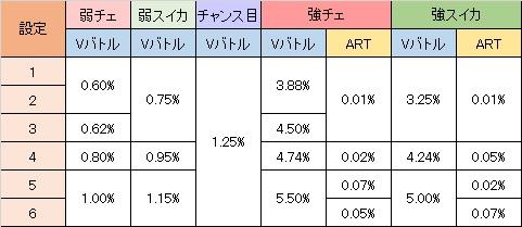 蒼穹のファフナー Vバトル・ART当選率