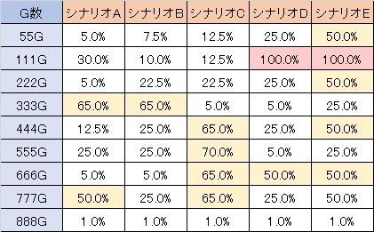 蒼穹のファフナー ゾロ目 乙姫覚醒当選率
