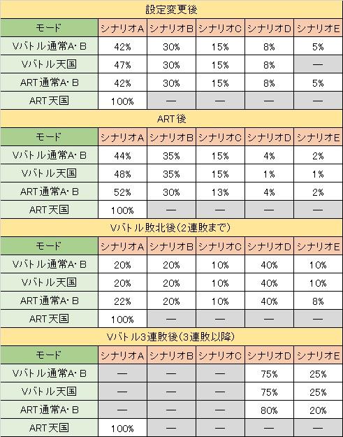 蒼穹のファフナー 乙姫覚醒シナリオ選択率