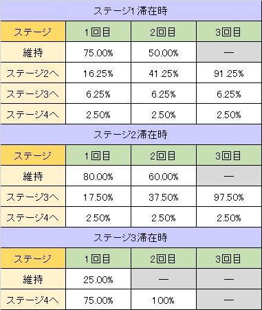 アラジンA2 チェリ連状態ステージアップ率