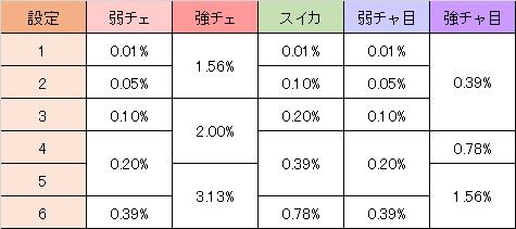 戦国コレクション2 AT直撃当選率