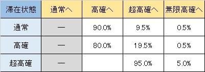 麻雀物語3 規定G数到達時高確移行率