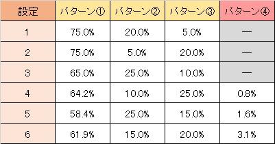 サイバーブルー ボーナス入賞時セリフ選択率
