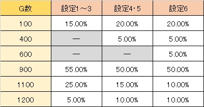 修羅の刻 規定G数 通常A 100の位