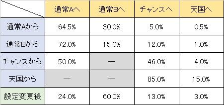 パイ遊記 天井モード移行率
