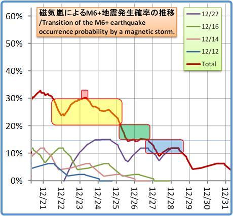 磁気嵐解析1053b80a