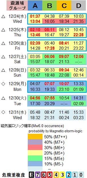 磁気嵐解析1053c81