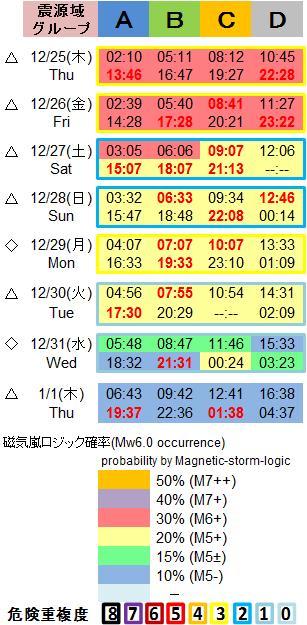 磁気嵐解析1053c82