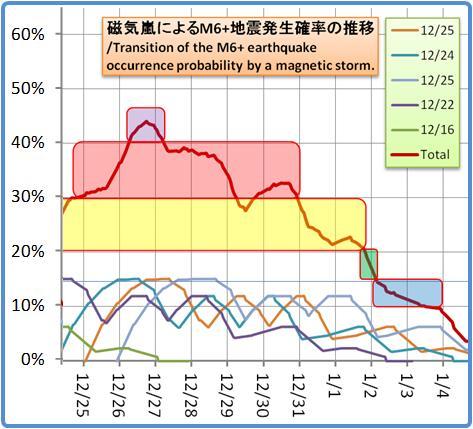 磁気嵐解析1053b83