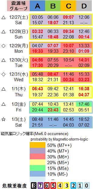 磁気嵐解析1053c84