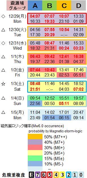 磁気嵐解析1053c85