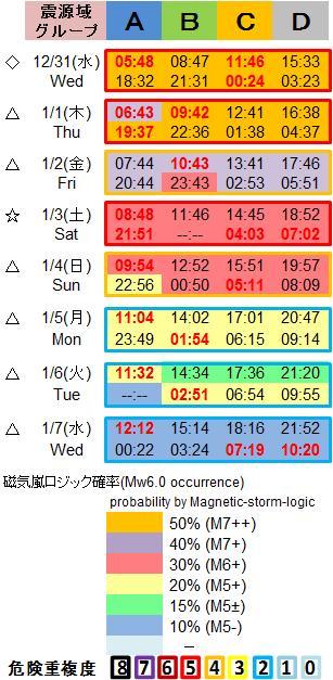 磁気嵐解析1053c87