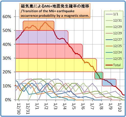 磁気嵐解析1053b88