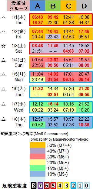 磁気嵐解析1053c88