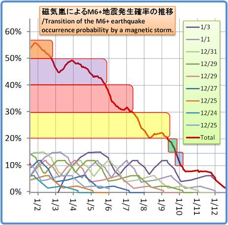 磁気嵐解析1053b89