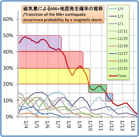 磁気嵐解析1053b90