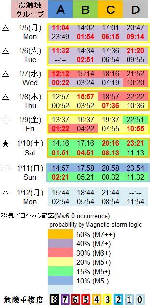 磁気嵐解析1053c90