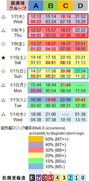 磁気嵐解析1053c91