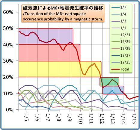 磁気嵐解析1053b91