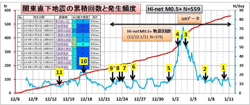 20150111関東M6GRb