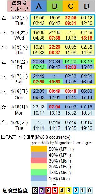 磁気嵐解析1053c93
