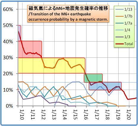 磁気嵐解析1053b93