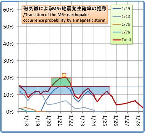 磁気嵐解析1053b94