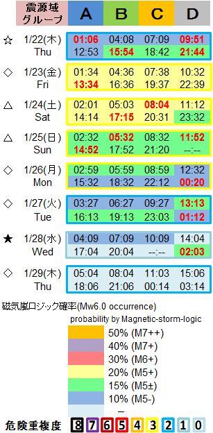 磁気嵐解析1053c95