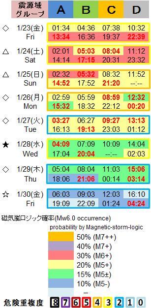磁気嵐解析1053c96