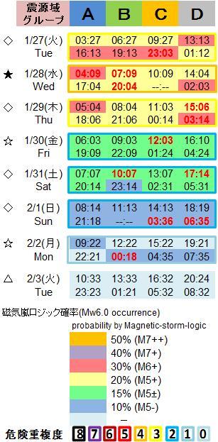磁気嵐解析1053c97