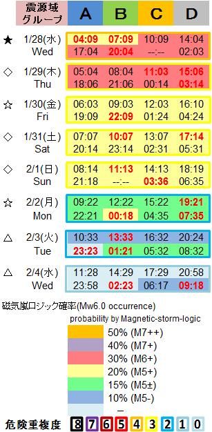 磁気嵐解析1053c98