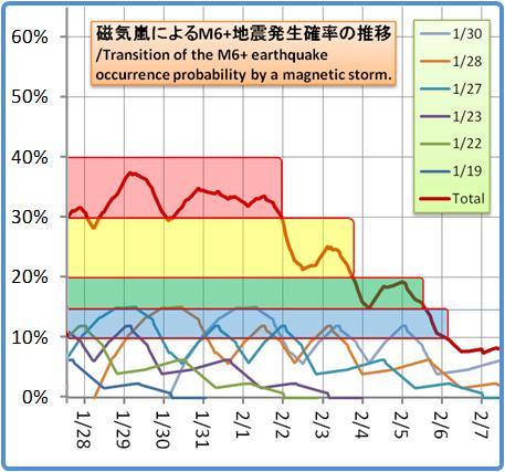 磁気嵐解析1053b99