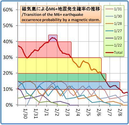 磁気嵐解析1053b100