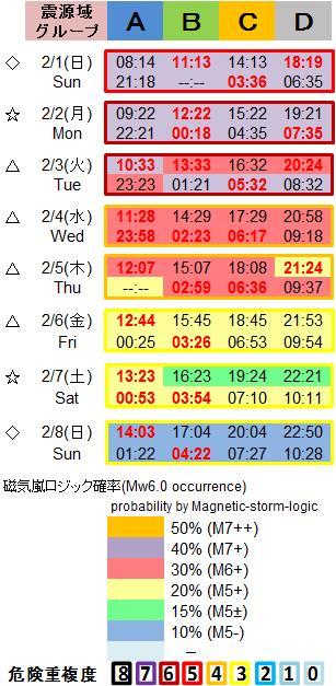 磁気嵐解析1053c101