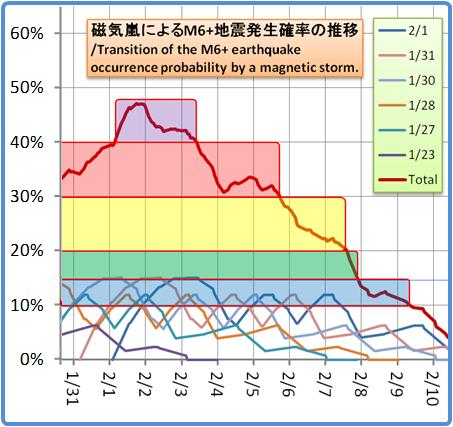 磁気嵐解析1053b101